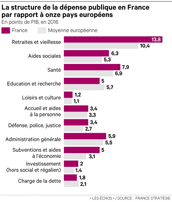 depenses publiques france vs europe
